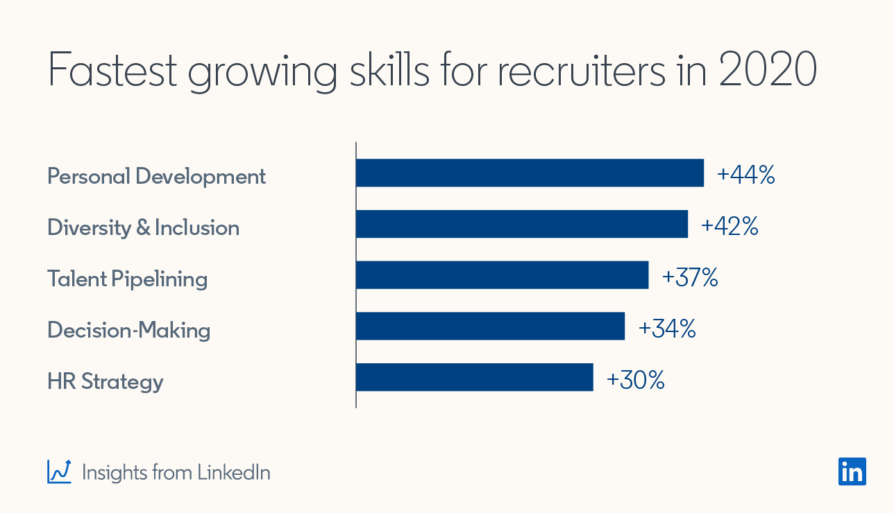 Fastest growing skills